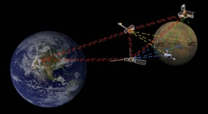An artist concept of an interplanetary internet system. Image credit: NASA/JPL