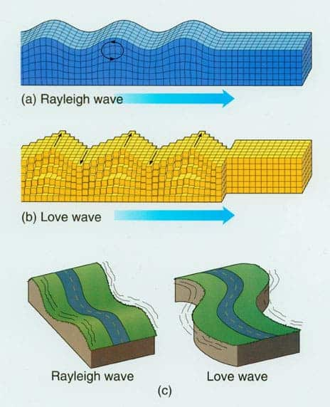 The surface waves. Not the Love wave you want to be in.