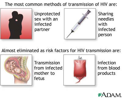 Understanding how one gets infected with hiv and develops to aids