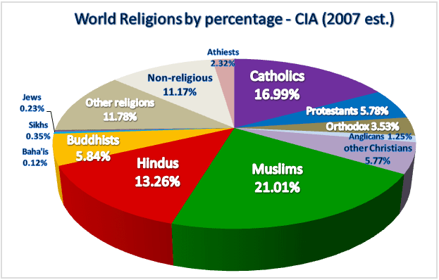 Religion a brief study of india s