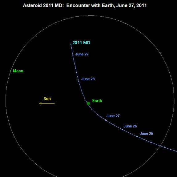 the 2028 asteroid will just barely miss earths trajectory Ad 2028 oct 2229797 earth 092654 010847 254975 11643 36290 37681 000000 if you access the asteroid's entry in jpl's sbdb, you'll see the following close-approach dates & times listed, which barely correspond to the telnet session results (above) 2016-mar-08 00:06, 2056-sep-18 13:29,.