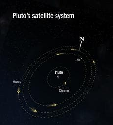 Pluto's moon system. (c) NASA, ESA, and A. Feild (STScI