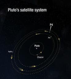 Pluto's moon system. (c) NASA, ESA, and A. Feild (STScI
