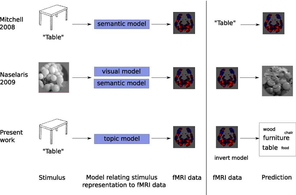 The three stage approach neuroscientists followed in the published study: creating a model of how stimuli will be represented in the brain, learning how to predict fMRI data in response to the stimuli, given the model, and inverting the process to make a prediction for fMRI data not used to fit the model.
