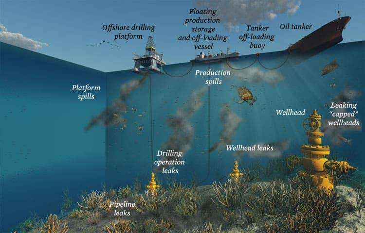 the negative impact of offshore oil drilling in the environment There are economic and environmental advantages  by expanding offshore  drilling, the reliance on imported oil would diminish and  whether that is a leak  at a rig site or an overturned oil tanker, the effects are indisputably negative.