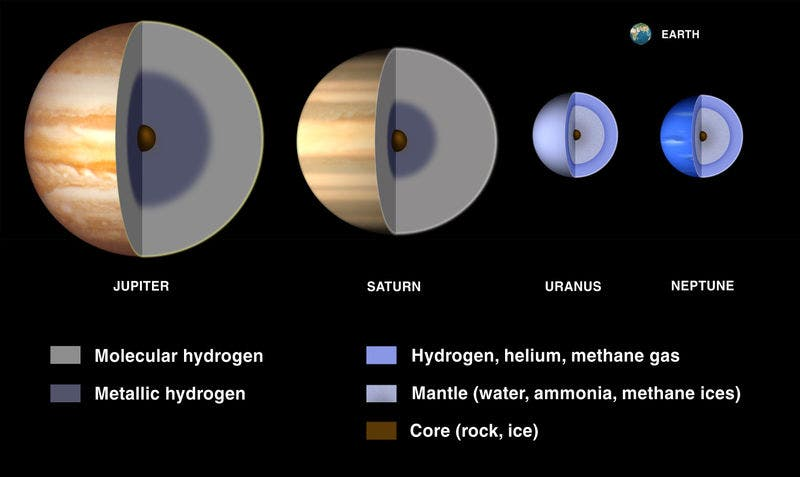 Some gas giants have metallic hydrogen in their centers, which explains why Jupiter, for instance, has such a powerful magnetic field. (c) Wikimedia