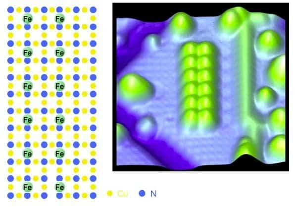 Each little green bump is an atom of ferromagnetic material. All these 12 atoms captioned above form an array capable of storing on bit of information. (c) IBM