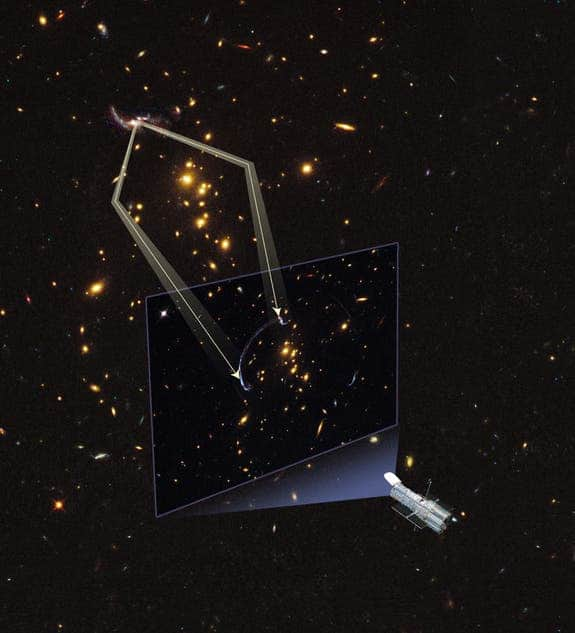 Illustration showing how a foreground galaxy cluster that stands between Hubble and the background galaxy to be imaged acts like a lens in space, warping space like a funhouse mirror due to massive gravity. The resulting image is stretched into an arc, which scientists need to correct for an accurate view. (c) NASA
