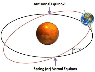 Equinox 2012 is almost here