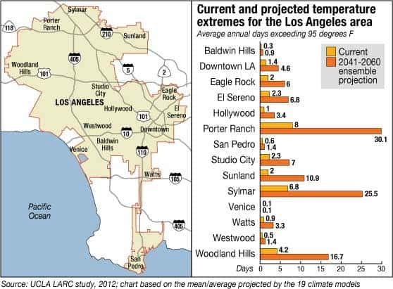Before and after: Current and projected temperature extremes in the L.A. area. (c) UCLA
