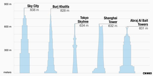 Tallest buildings