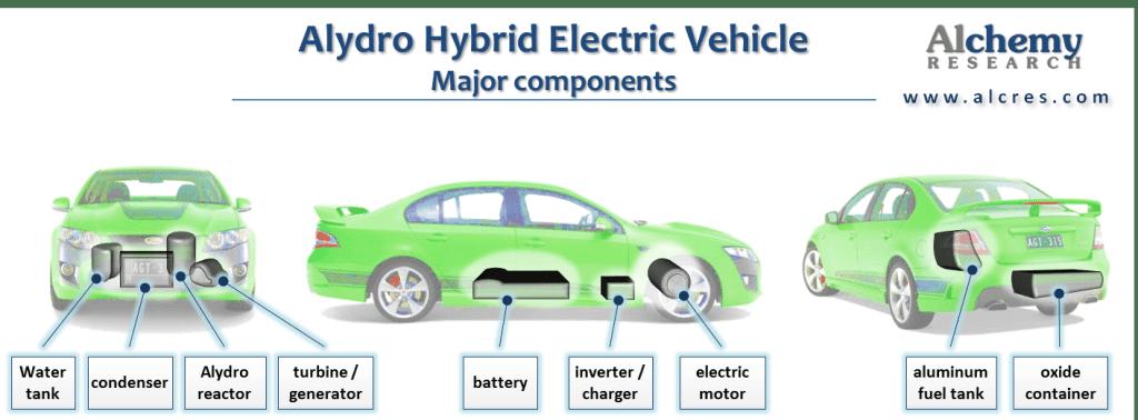 Alydro components