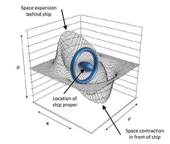 Nasa 39 warp drive is plausible 39 experiments under way for Fabric of space time explained
