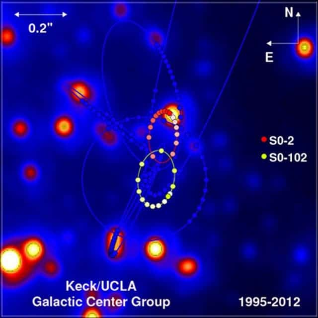 A high-resolution infrared image of the region surrounding the black hole at the center of our galaxy that shows the two orbits of the closest stars. Other orbits are shown in fainter orbits. (c) UCLA