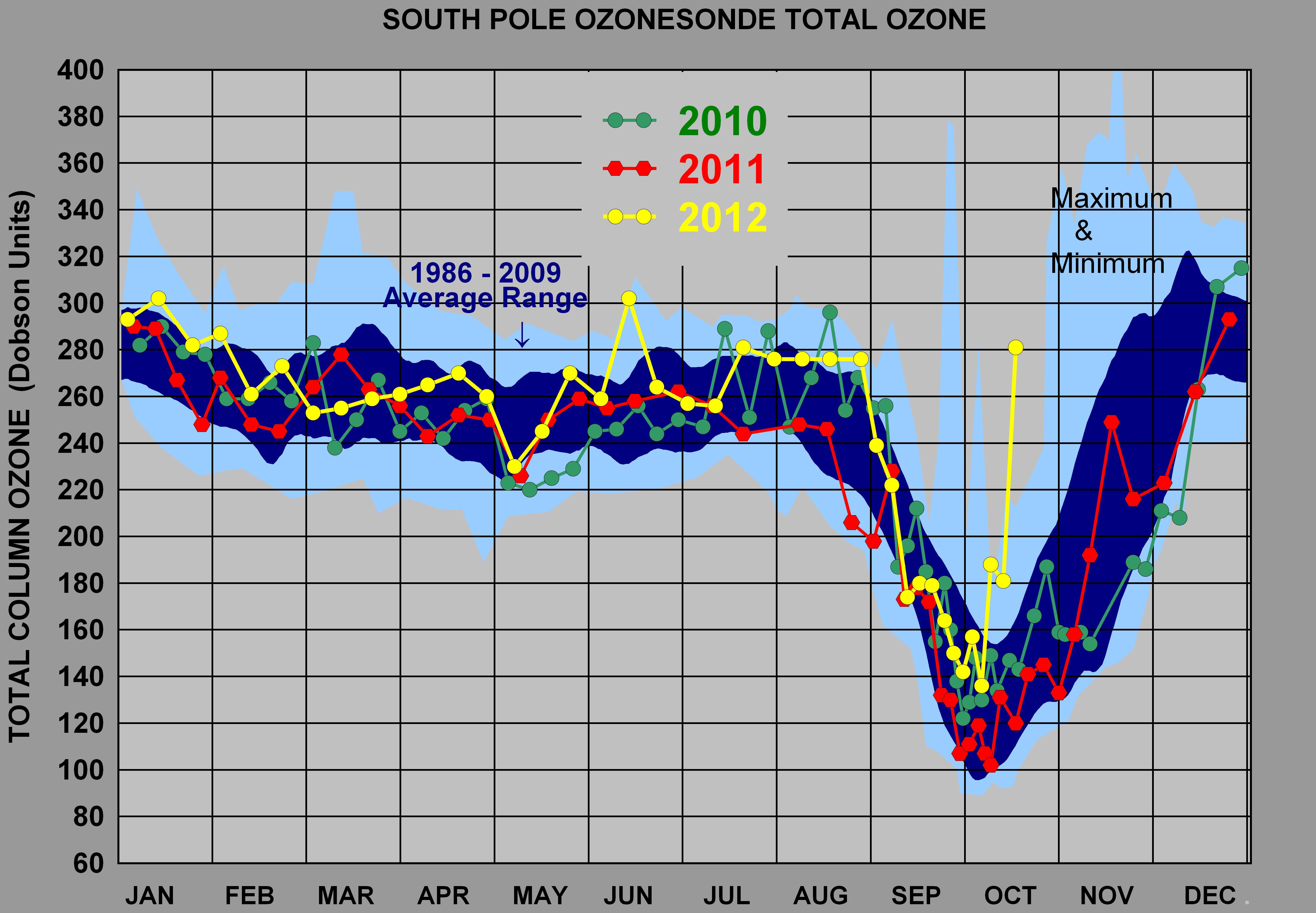 Ozon Depletion  |Ozone Depletion Graph 2012
