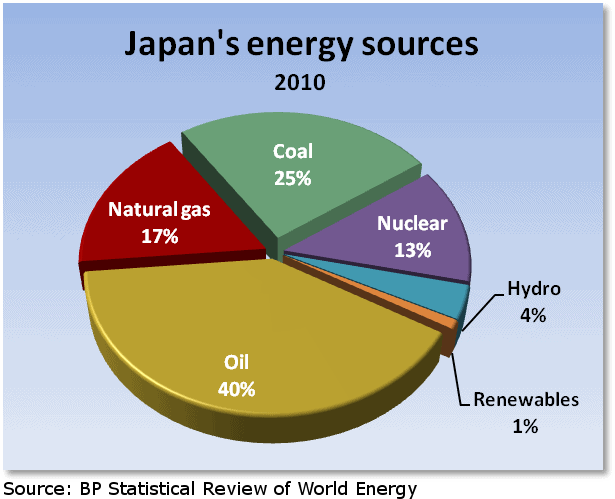 the need to exploit nuclear power as an alternative source of energy Human power using bicycle mechanism as an alternative energy source: a critical review  in this paper importance of human power as an alternative energy source is investigated, since beginning to present state and its future scope  such as coal, oil, or nuclear energy, and – even where such sources exist – the lack of expensive.