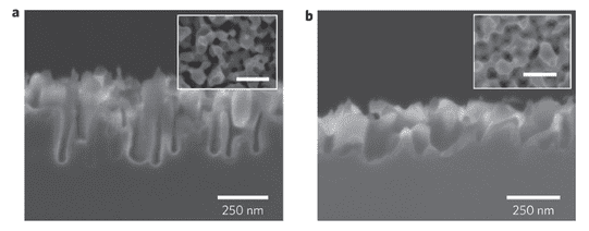 Silicon nanostructures were formed using metal-assisted etching. a, Cross-sectional SEM images of an unmodified silicon nanostructure solar cell. b, Cross-sectional SEM image of modified nanostructured silicon solar cells.