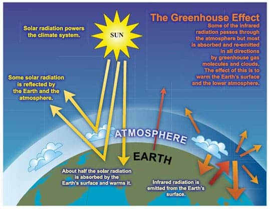 Greenhouse Gases Reached Record Levels In 2011