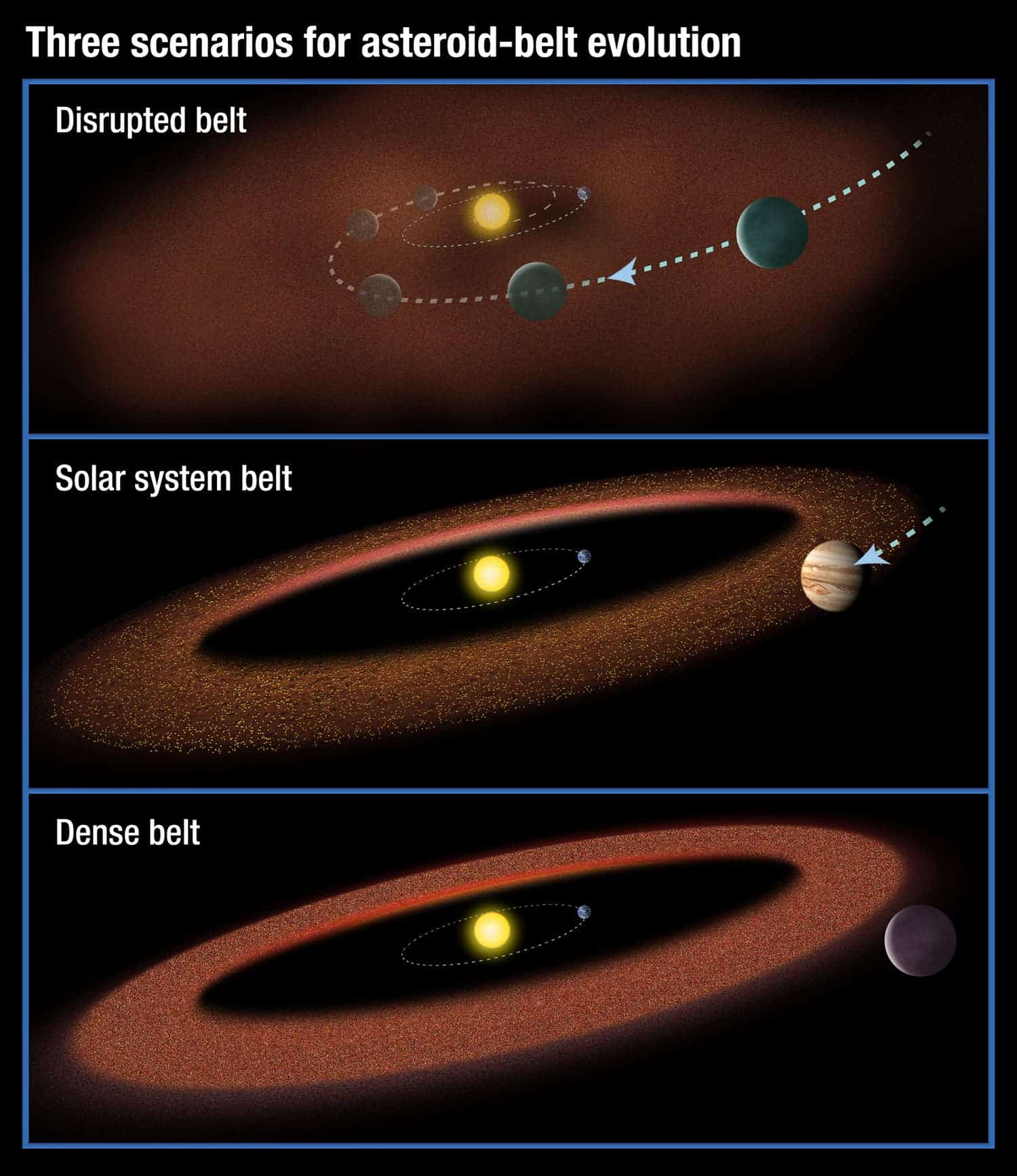Three possible scenarios for the evolution of asteroid belts. Top: A Jupiter-size planet migrates through the belt, scattering material and inhibiting the formation of life on planets. Middle: A Jupiter-size planet moves slightly inward but is just outside the belt (this is the model proposed for our solar system). Bottom: A large planet does not migrate at all, creating a massive asteroid belt. Material from the hefty asteroid belt would bombard planets, possibly preventing life from evolving.
