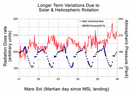 Mars radiation levels