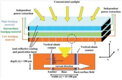 Team Develops Side Illuminated Ultra Efficient Solar Cell