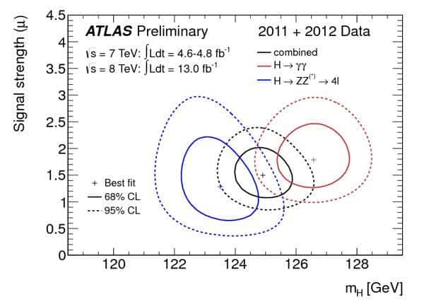 Higgs boson - twins
