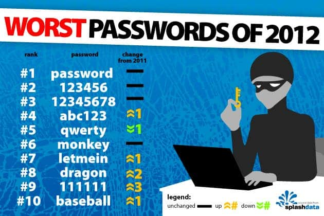 WorstPassword-Infographic