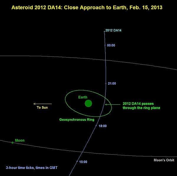 asteroid 2012