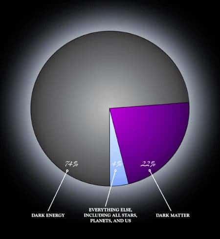 dark_matter_energy