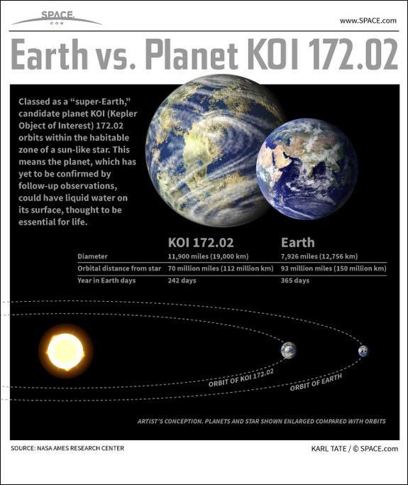 earth2b