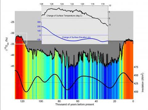 A core extracted from the Greenland ice sheet shows that during the Eemian period 130,000 to 115,000 thousand years ago the climate in Greenland was around 8 degrees C. (14.4 F.) warmer than today. The inset graph shows the change in surface height and temperature over time.