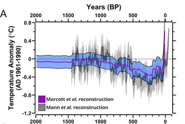 Global average temperature graph for the past 2000 years. (c) Science