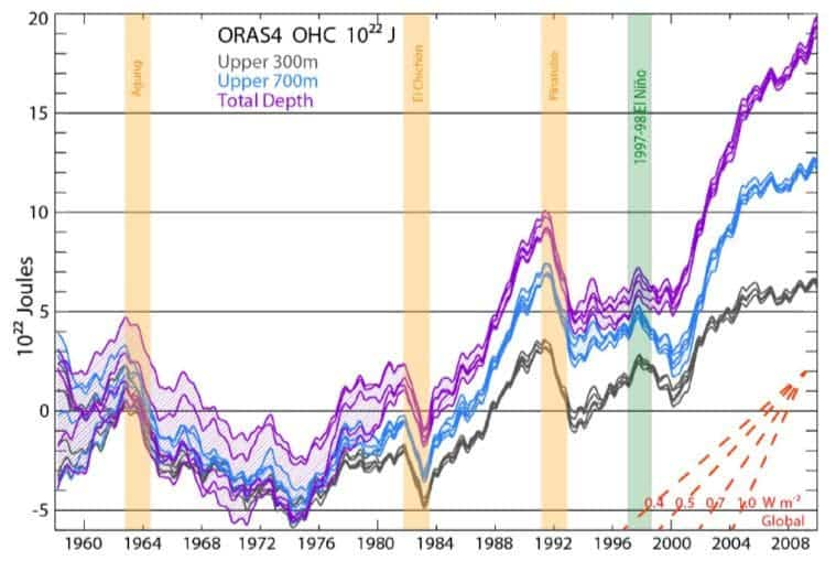Ocean Heat Content from 0 to 300 meters (grey), 700 m (blue), and total depth (violet) from ORAS4, as represented by its 5 ensemble members. The time series show monthly anomalies smoothed with a 12-month running mean, with respect to the 1958–1965 base period. If you take the past 15 years, it looks a lot like an exponential function to me.