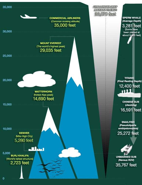 Just so you can get an idea on how big the Mariana Trench really is.