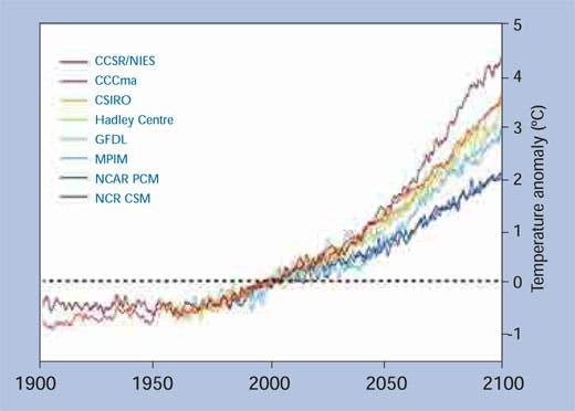 climate change models