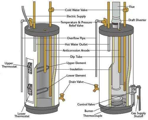 On The Boil - The Science of Instant Water Systems