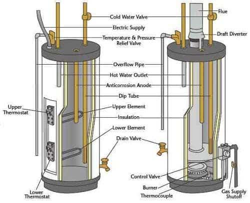 Hot-Water-Tank