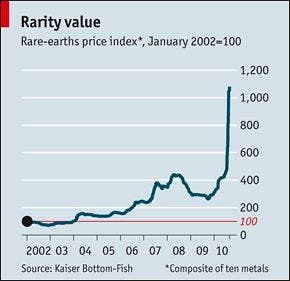 RareEarths-pricing