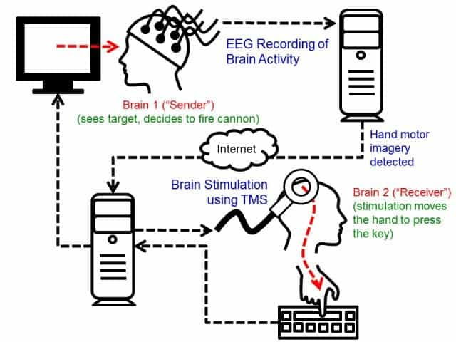 A schematic of the brain-2-brain interface developed by University of Washington researchers.