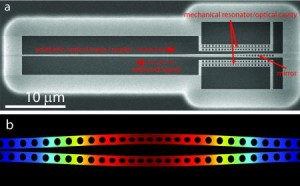 (a) SEM image of the silicon micromechanical resonator used to generate squeezed light. Light is coupled into the device using a narrow waveguide and reflects off a back mirror formed by a linear array of etched holes. Upon reflection, the light interacts with a pair of double-nanobeams (micromechanical resonator/optical cavity), which are deflected in a way that tends to cancel fluctuations in the light. (b) Numerical model of the differential in-plane motion of the nanobeams. Credit: Caltech/Amir Safavi-Naeini, Simon Groeblacher, and Jeff Hill - See more at: http://www.caltech.edu/content/caltech-team-produces-squeezed-light-using-silicon-micromechanical-system#sthash.Xfz0rGwg.dpuf