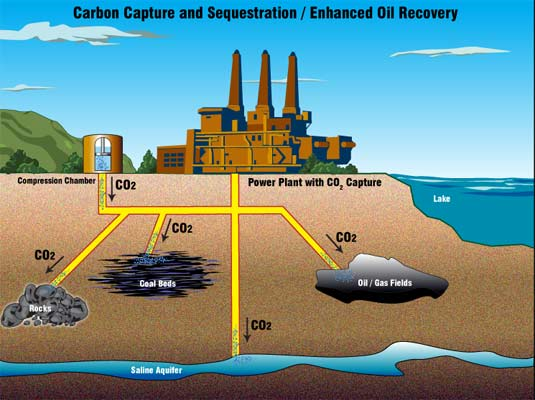 carbon capture tech