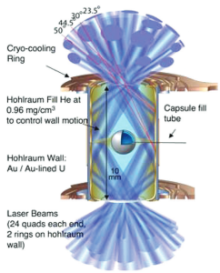 Schematic of NIF ignition target and capsule (credit: M. J. Edwards et al., Physics of Plasmas)