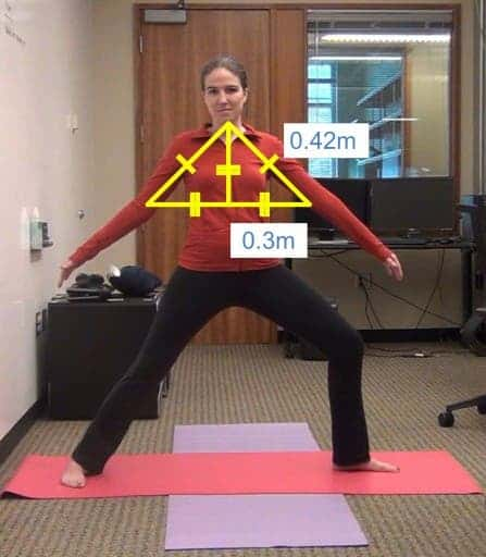 An incorrect Warrior II yoga pose is outlined showing angles and measurements. The software will now give a with a verbal command to raise the arms to the proper height.