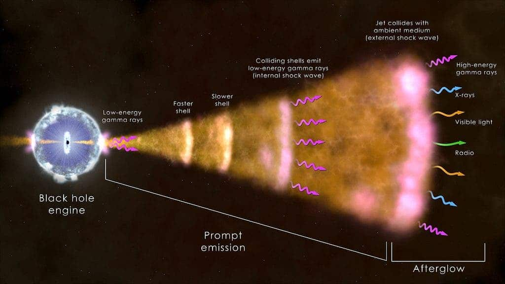 An artist's conception of the processes by which a star collapses and becomes a black hole, releasing high-energy gamma rays and X-rays, as well as visible light, in the process (credit: NASA)