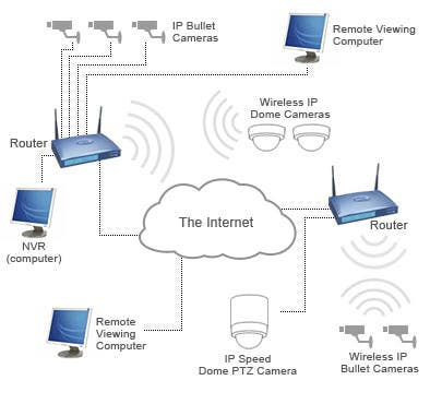 how-ip-camera-works