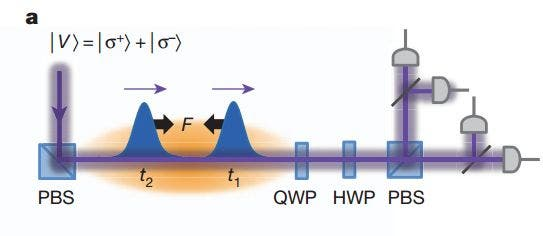 Photons with strong mutual attraction in a quantum nonlinear medium. Credit: Nature.