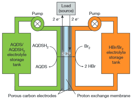 Flow battery cell schematic in discharge mode. (c)  Brian Huskinson et al./Nature