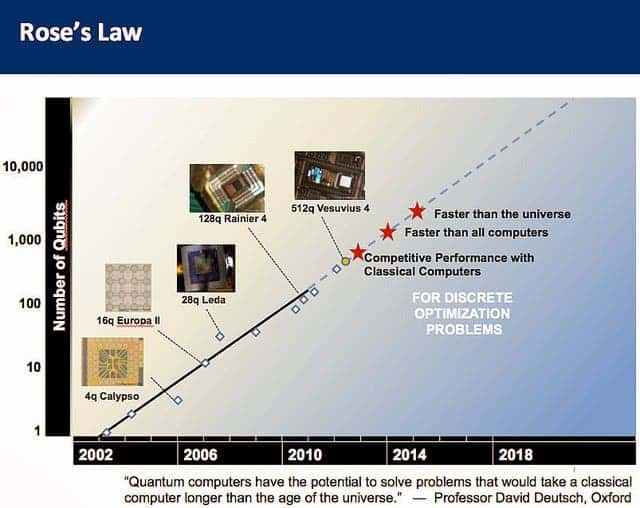 """Rose's Law"" is analogus to Moore's law and similarly describes the exponential advances in quatum computing by a straight line.  If we suspend disbelief for a moment, and use D-Wave's early data on processing power scaling then the very near future should be the watershed moment, where quantum computers surpass conventional computers and never look back. Eventually it outperforms the universe. What the???? you may ask... Meaning, it could solve certain problems that could not be solved by any non-quantum computer, even if the entire mass and energy of the universe was at its disposal and molded into the best possible computer."