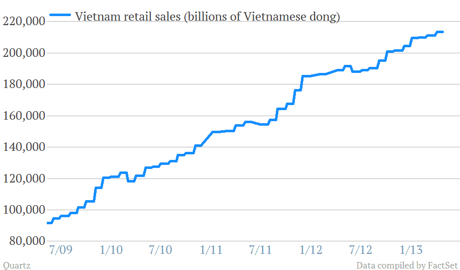 Vietnam's economy has grown at a huge rate in the past few years. The number of multimillionaire people has grown by 150% in the past five years alone.