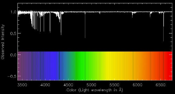 The spectrum of SMSS J031300.36-670839.3 hardly contains any absorption lines in its spectrum: the strong lines are from hydrogen, and carbon – at 4300A, and from the Earth atmosphere – at 5800 and 6300A; not from the star itself. Image credit: Anna Frebel.
